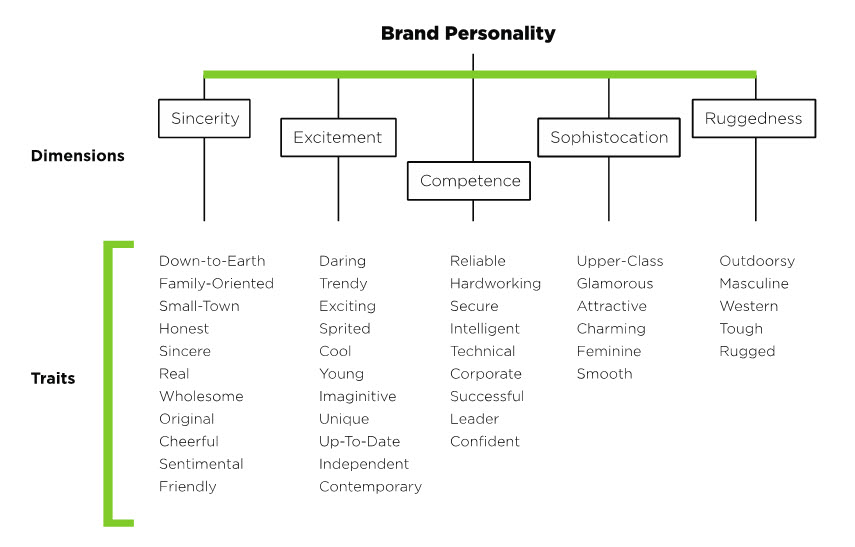 apple brand personality trait It means assigning human personality traits/ characteristics to a brand to elegant and poise examples: mercedes, l'oreal, apple, tanishq 5 brand ruggedness : the final dimension of brand personality is brand brand personality brand identity 1 brand personality is the way a.