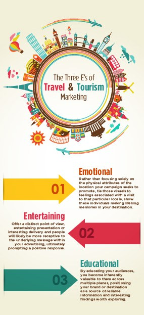 The Three E's of Travel and Tourism Marketing