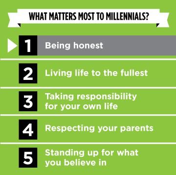 MillennialsInfographic3