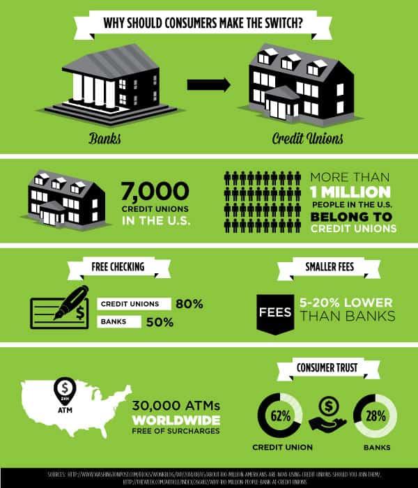 Credit Union Infographic
