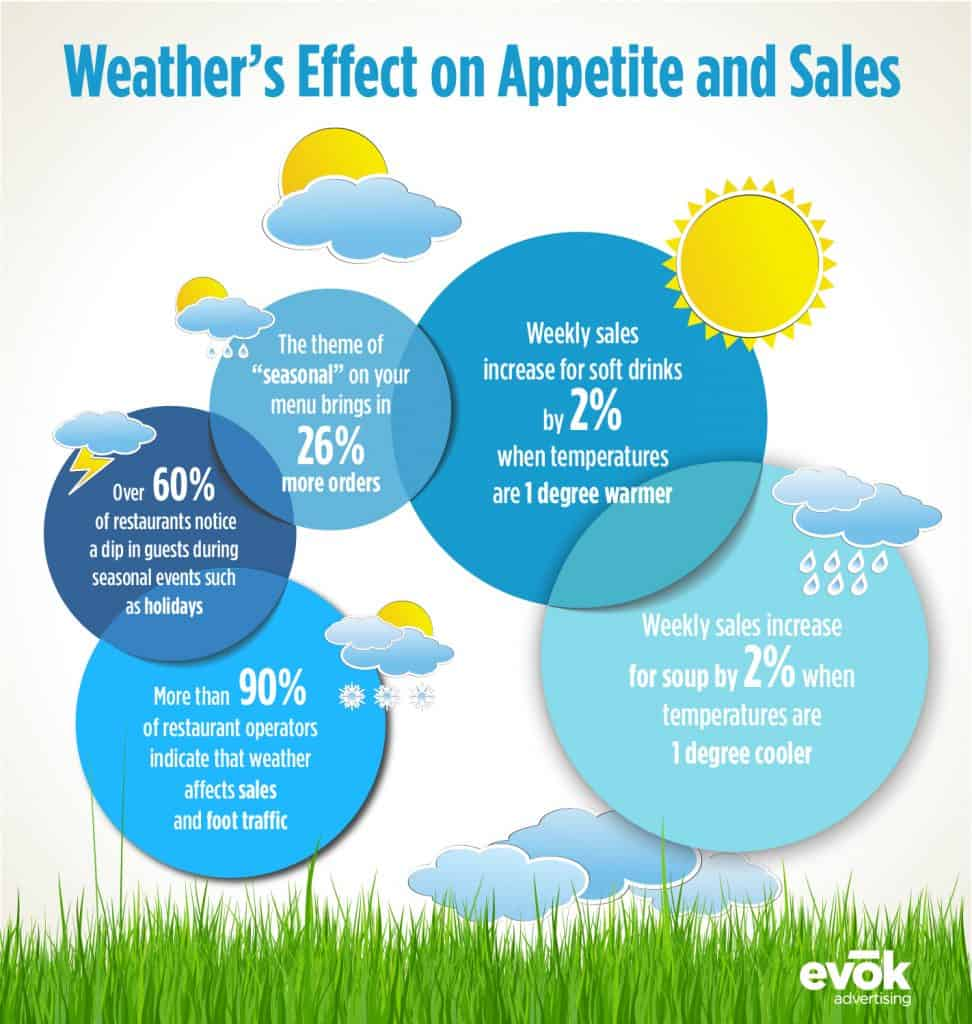 Weather's Affect on Appetite and Sales