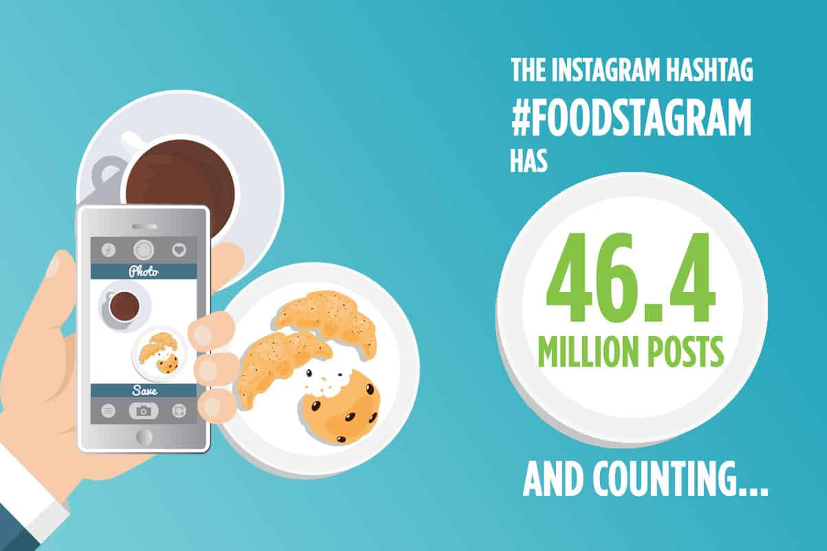 69% of Millenials take a picture or video of their food before eating.