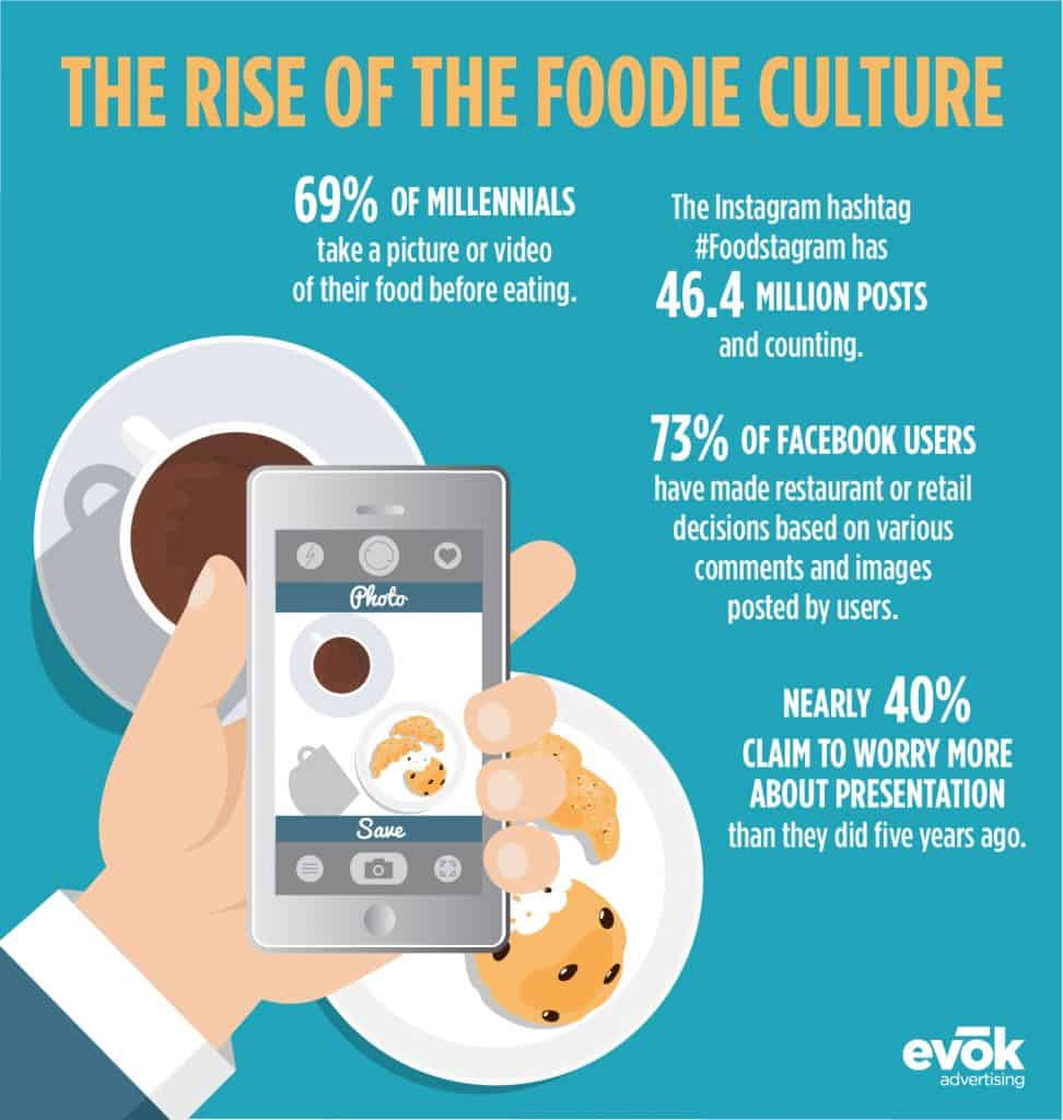 The Rise of the Foodie Culture