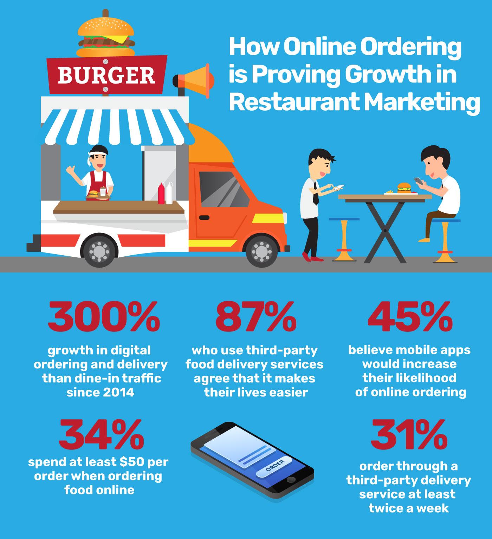 online orders restaurant marketing
