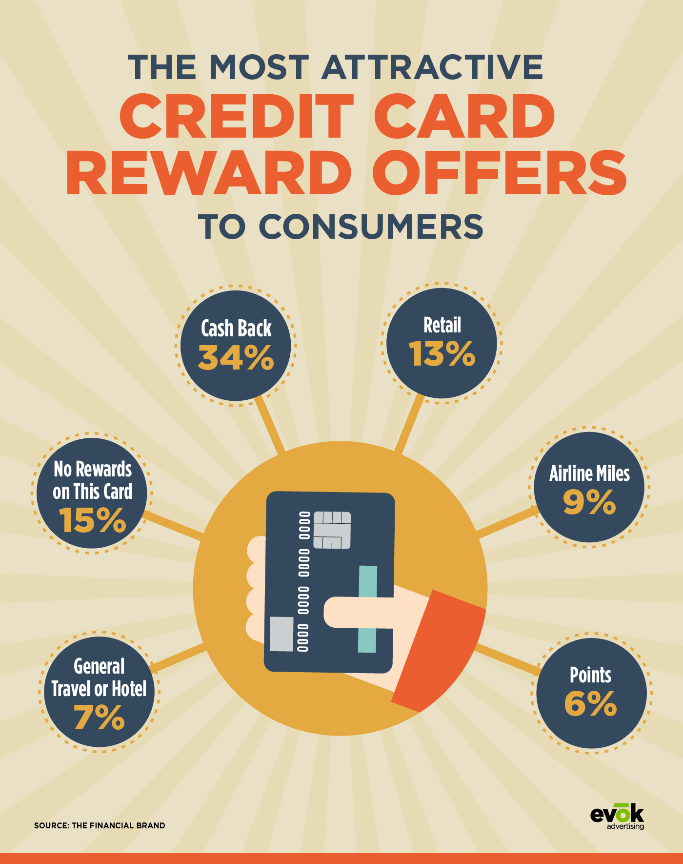 The Most Attractive Credit Card Reward Offers