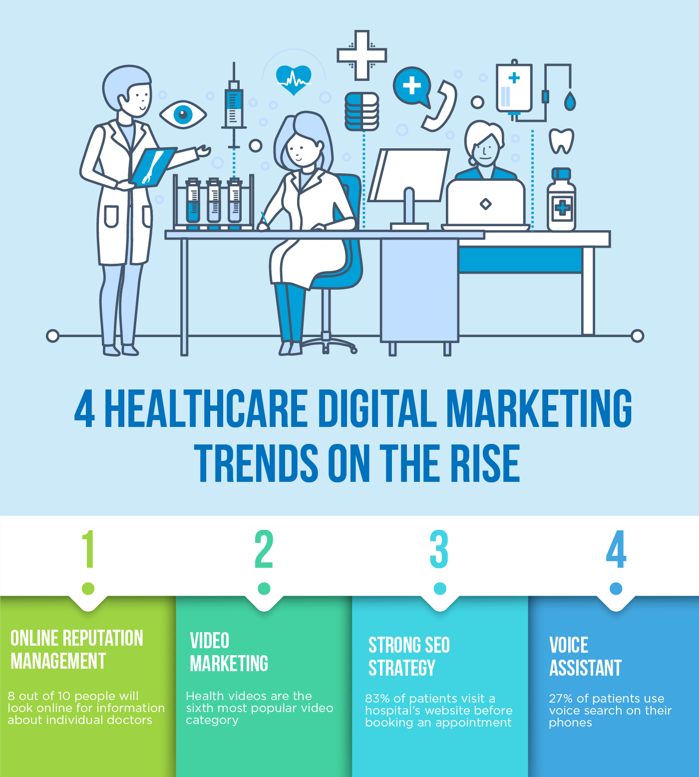 4 Healthcare Digital Marketing Trends on the Rise for 2019